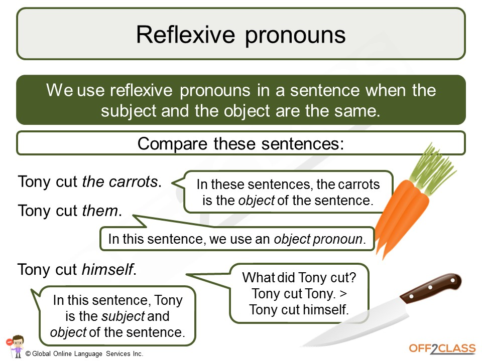 Reflexive pronouns : practice - Interactive worksheet |Reflective Pronoun