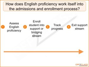 ESL Placement Tools for Higher Education