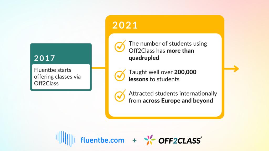 Fluentbe has been using Off2Class since 2017.